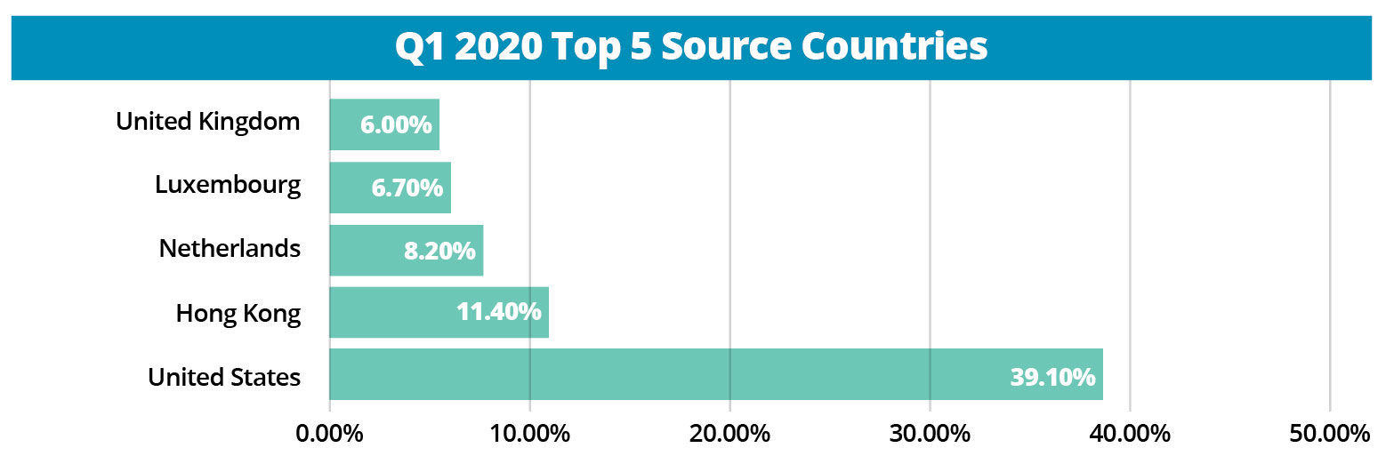 chart showing Q1 2020 FDI top 5 source countries