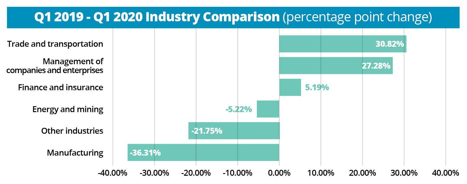 Q1 2019-Q1 2020 FDI industry comparison