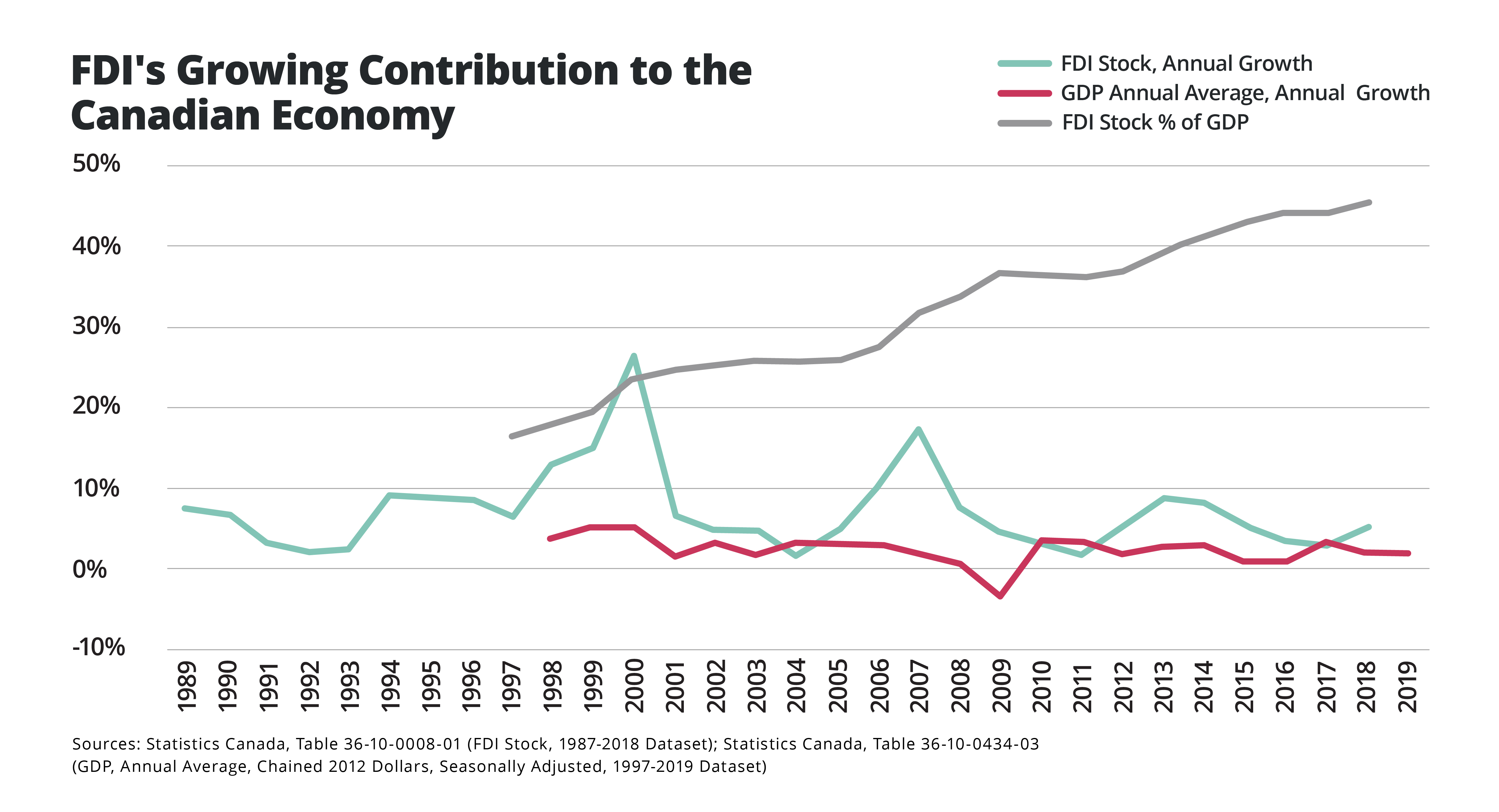 FDI's growing contribution to the Canadian Economy