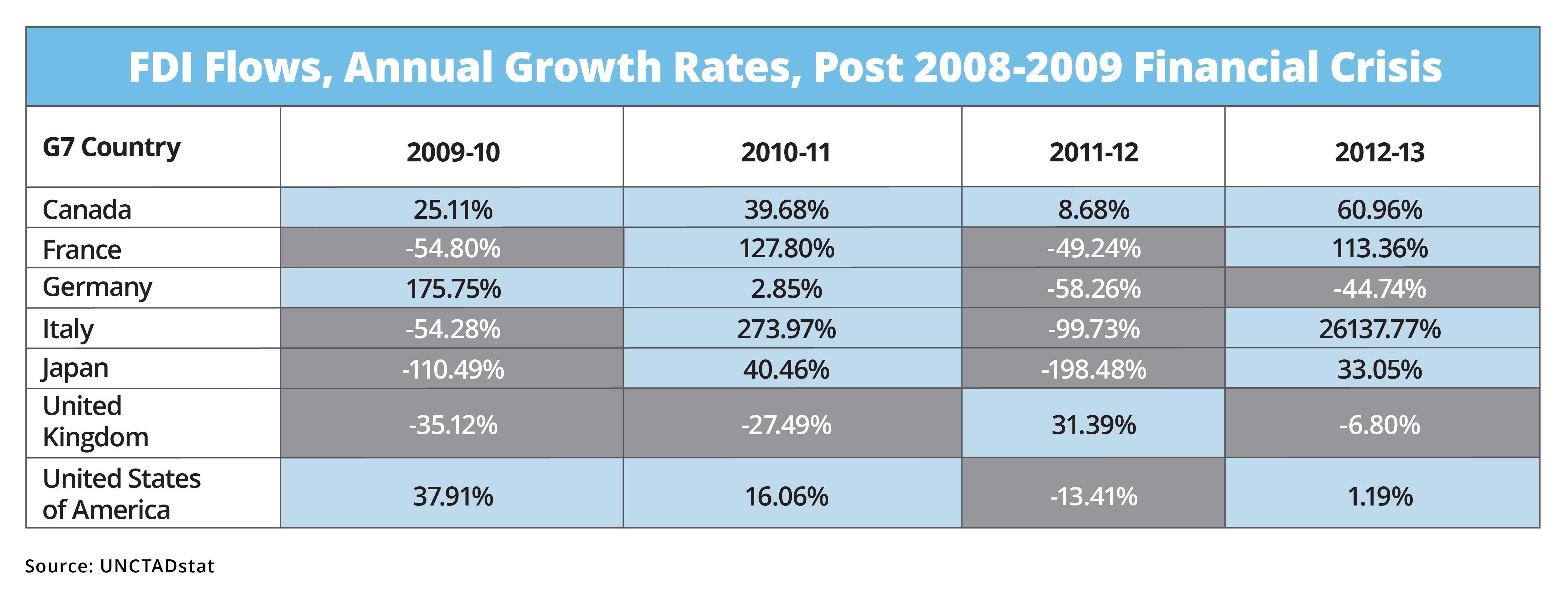 chart showing FDI Flows, Annual Growth Rates, Post 2008-2009 Financial Crisis in G7 countries