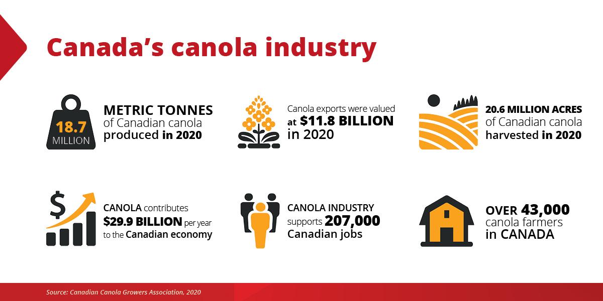 Canada's canola industry